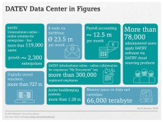 DATEV data center in figures